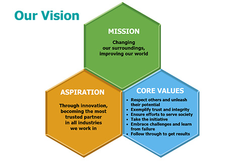 "The new management principles ""Our Vision"""